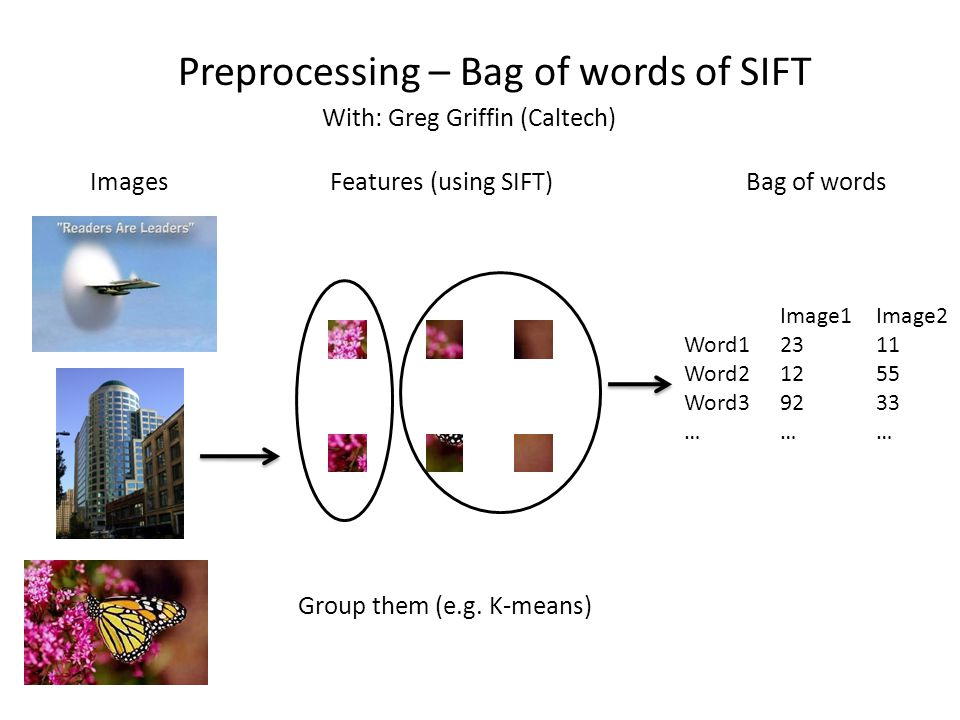 Preprocessing – Bag of words of SIFT