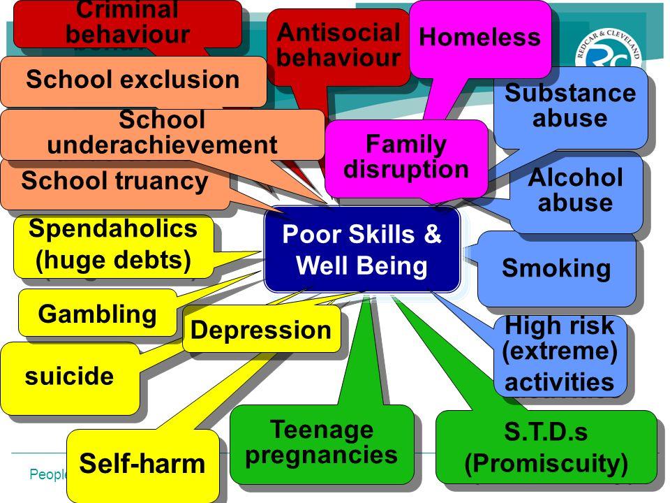 School underachievement Poor Skills & Well Being