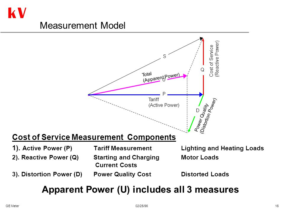 Apparent Power (U) includes all 3 measures