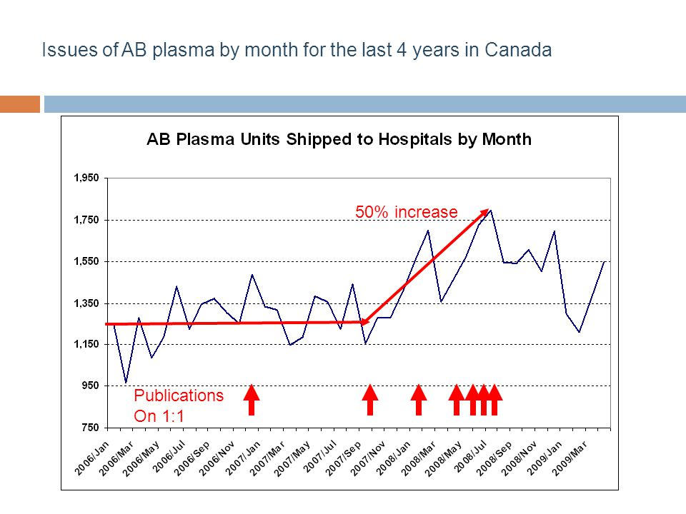 Issues of AB plasma by month for the last 4 years in Canada