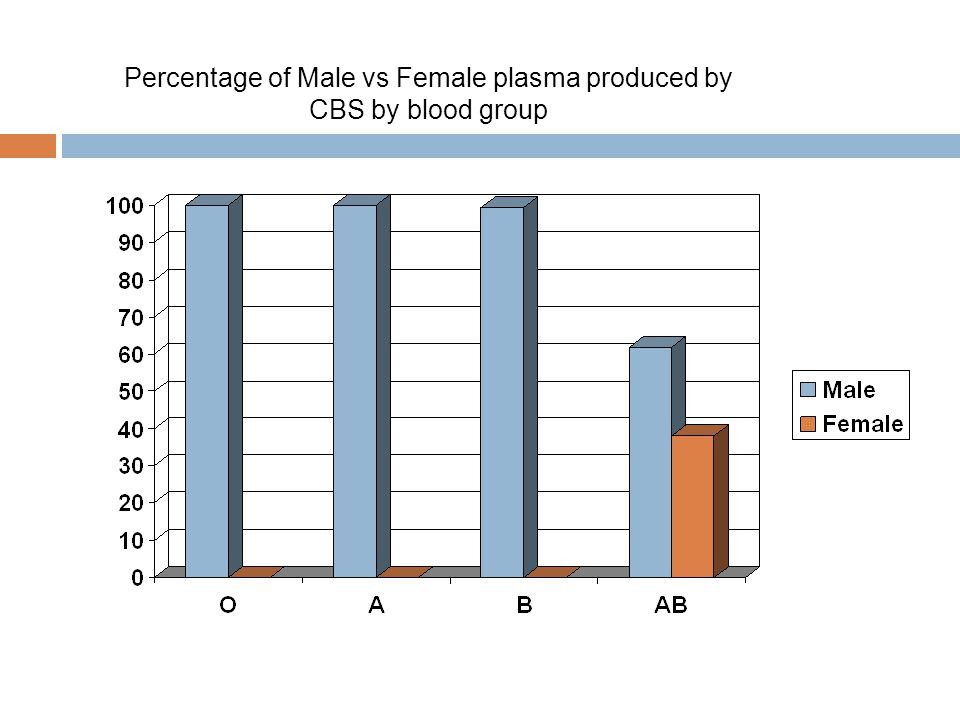 Percentage of Male vs Female plasma produced by CBS by blood group