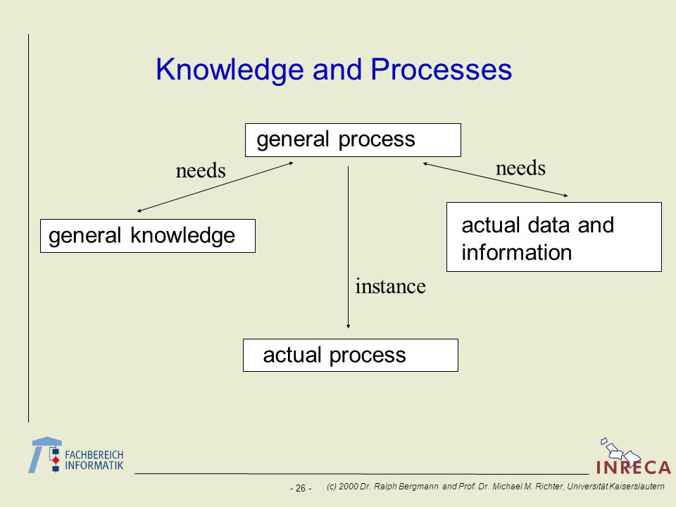 Knowledge and Processes