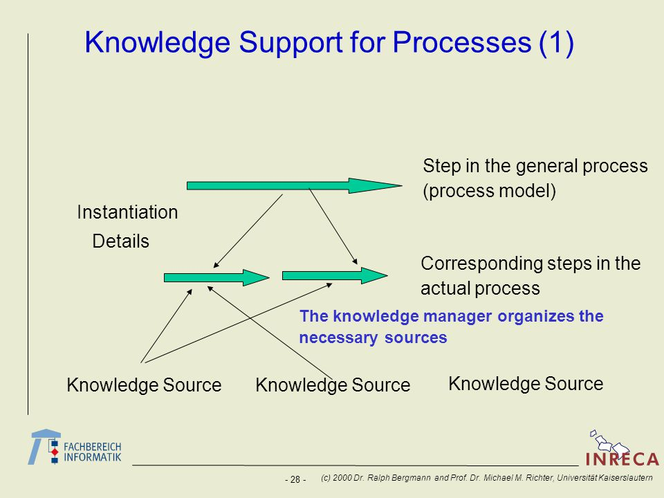 Knowledge Support for Processes (1)