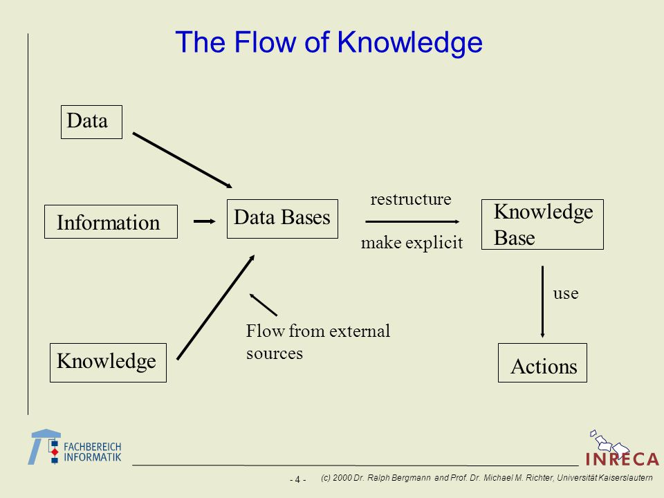 The Flow of Knowledge Data Knowledge Base Data Bases Information