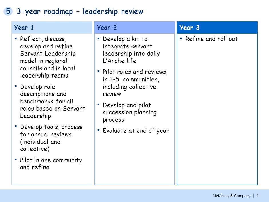 1 3 5 year plan template - 3 year roadmap leadership review ppt download