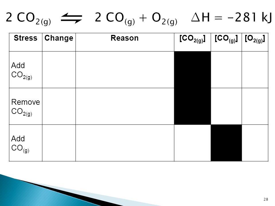 2 CO2(g) 2 CO(g) + O2(g) ∆H = -281 kJ