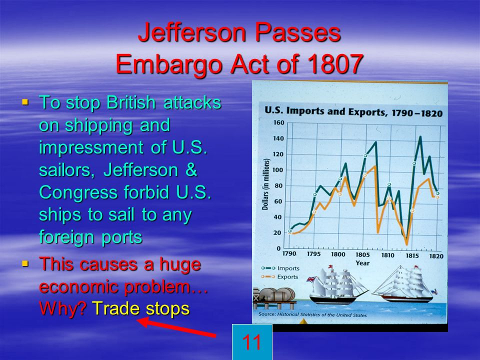 Jefferson Passes Embargo Act of 1807