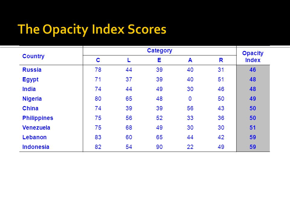 The Opacity Index Scores