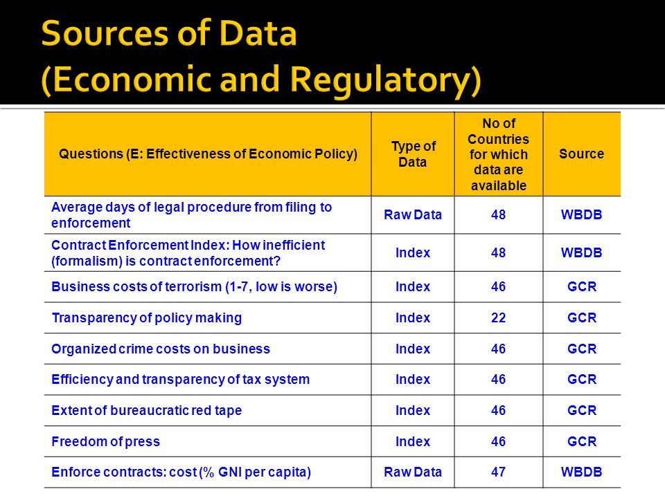 Sources of Data (Economic and Regulatory)