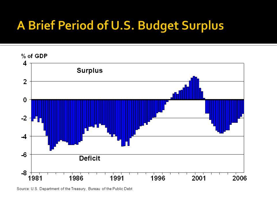 A Brief Period of U.S. Budget Surplus