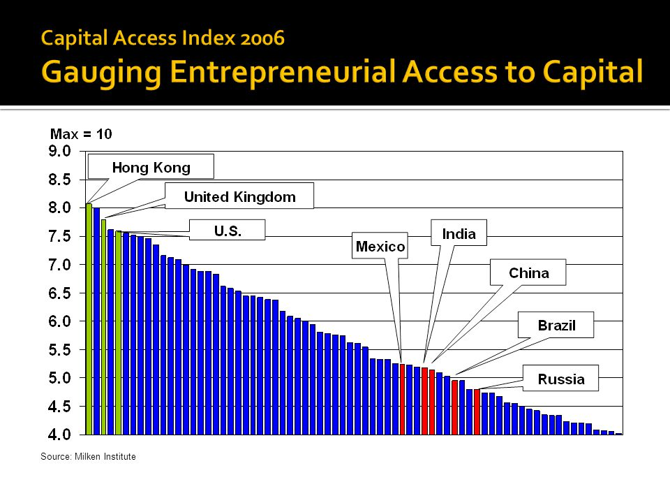Capital Access Index 2006 Gauging Entrepreneurial Access to Capital
