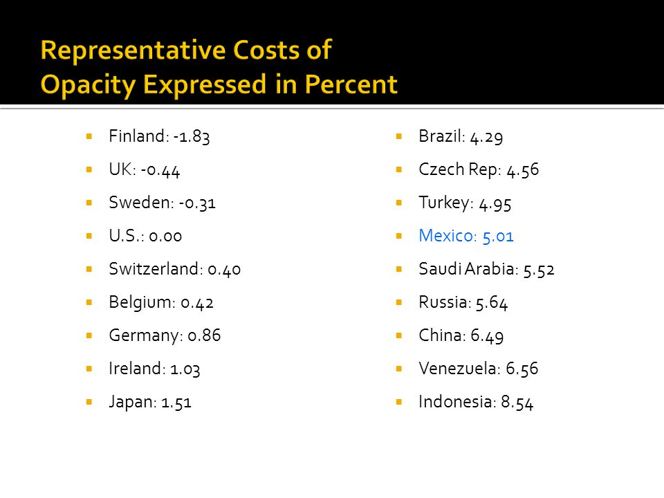 Representative Costs of Opacity Expressed in Percent