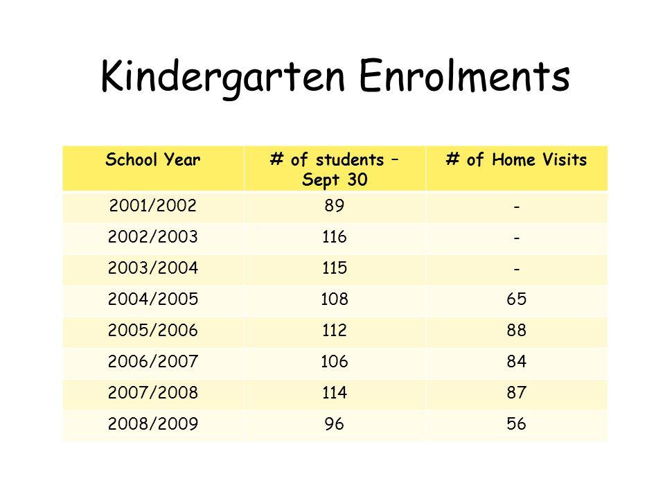 Kindergarten Enrolments