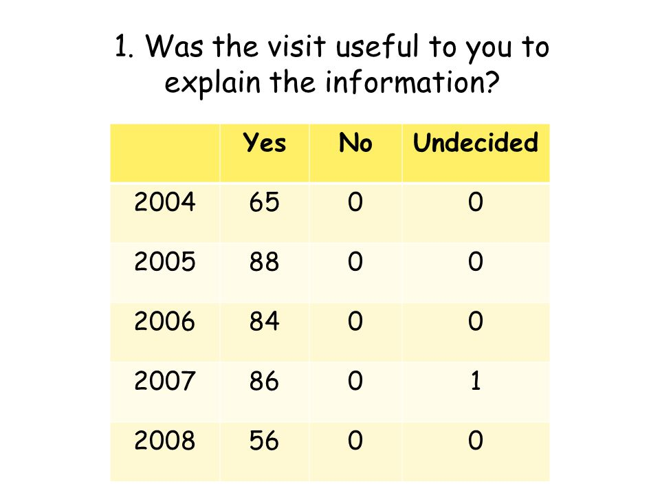 1. Was the visit useful to you to explain the information