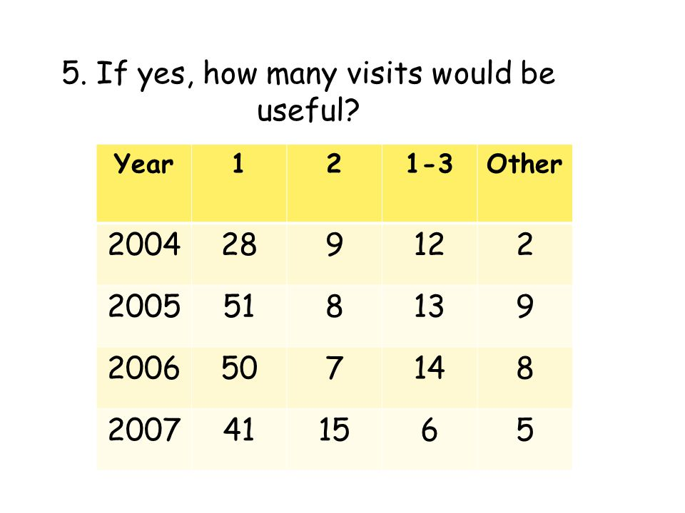 5. If yes, how many visits would be useful