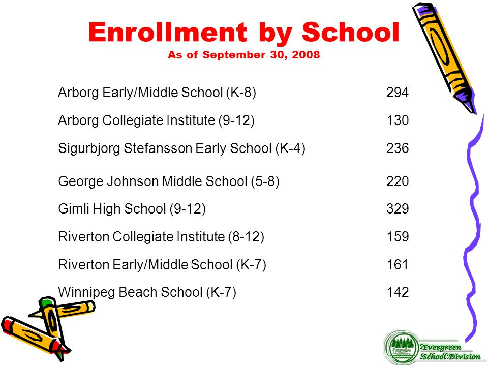 Enrollment by School As of September 30, 2008