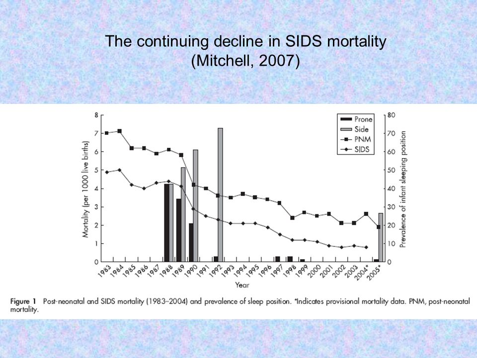 The continuing decline in SIDS mortality
