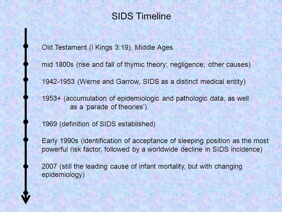 SIDS Timeline Old Testament (I Kings 3:19), Middle Ages