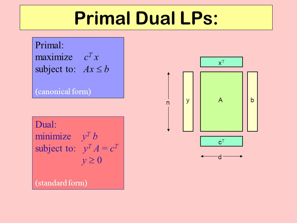 Primal Dual LPs: Primal: maximize cT x