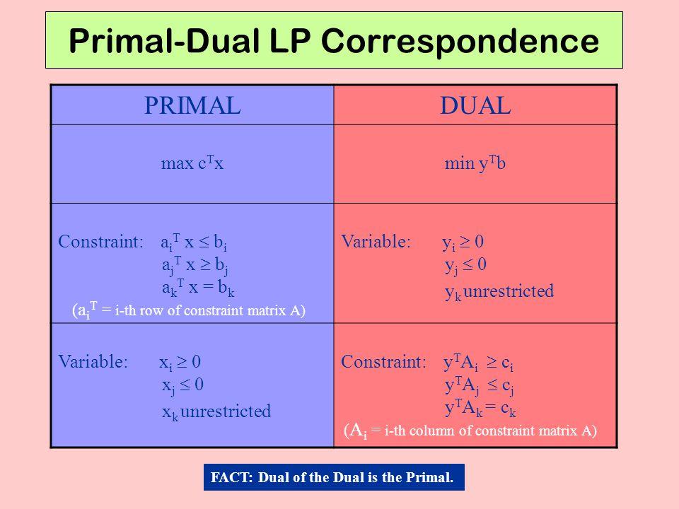 Primal-Dual LP Correspondence
