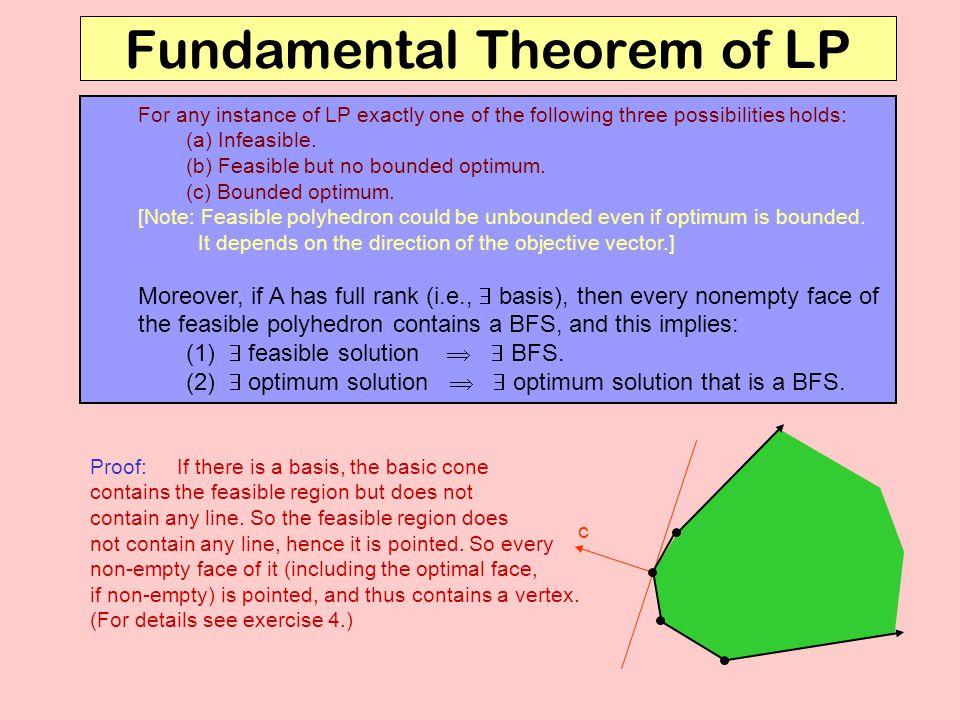 Fundamental Theorem of LP