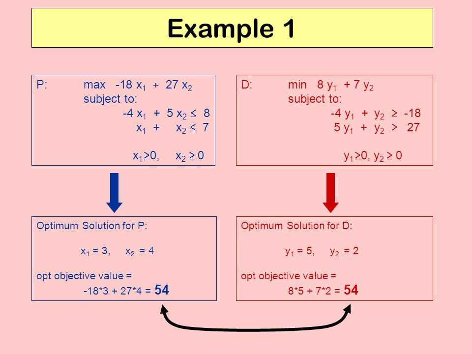 Example 1 P: max -18 x1 + 27 x2 subject to: -4 x1 + 5 x2  8