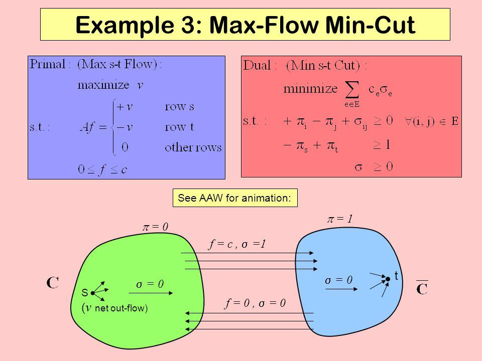 Example 3: Max-Flow Min-Cut