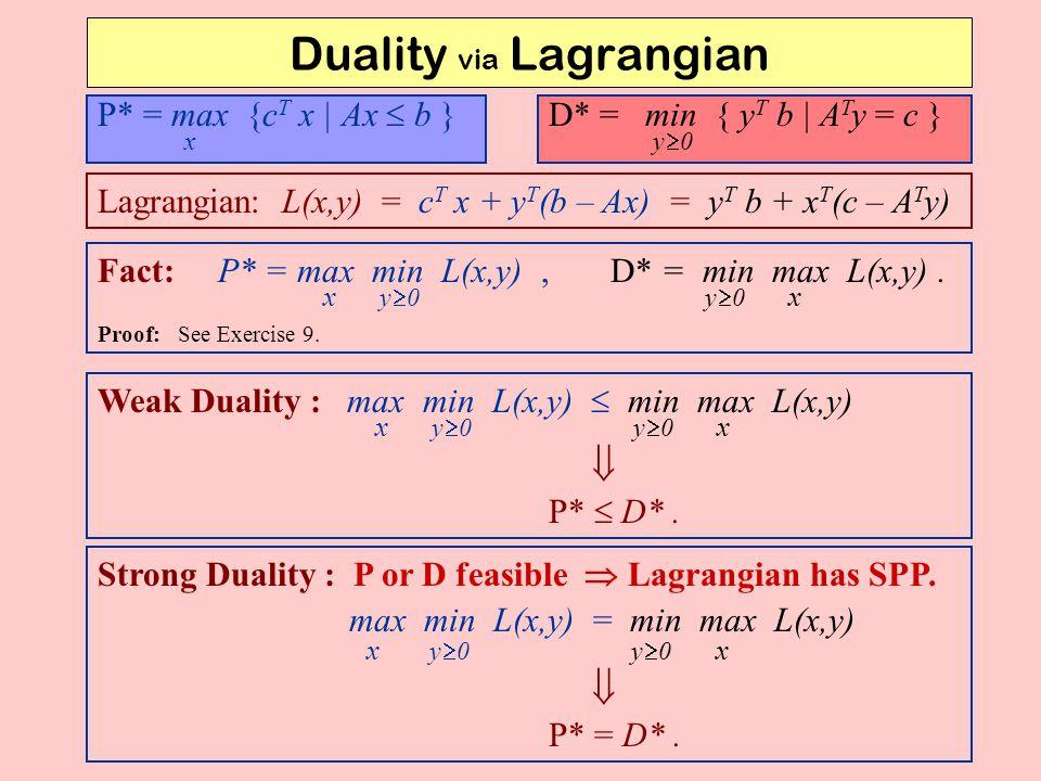 Duality via Lagrangian