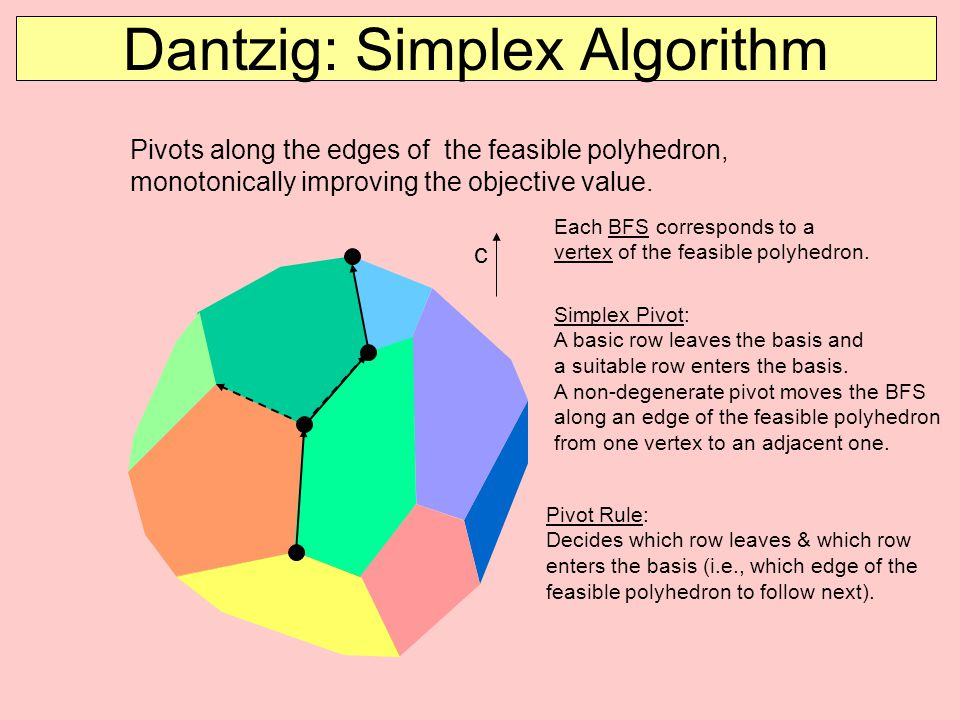 Dantzig: Simplex Algorithm