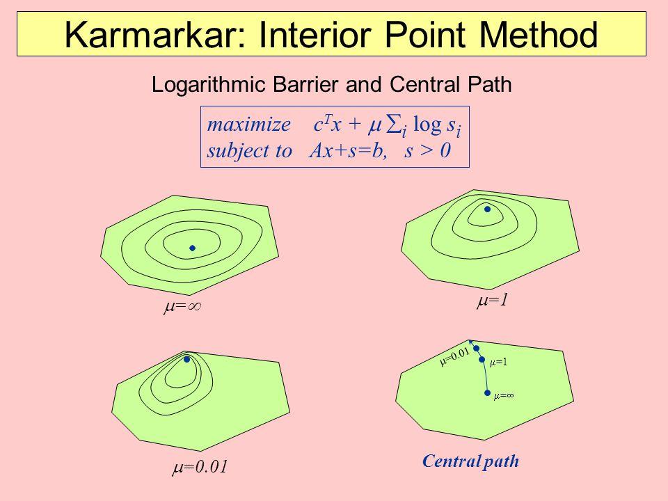 Karmarkar: Interior Point Method