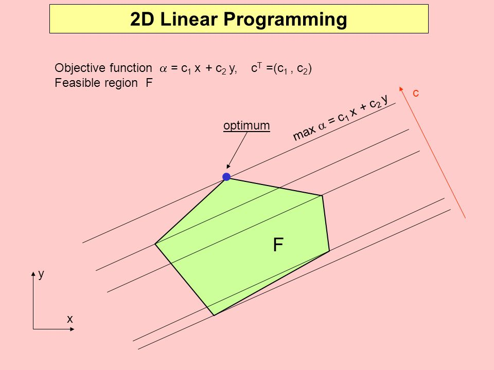 2D Linear Programming Objective function  = c1 x + c2 y, cT =(c1 , c2) Feasible region F. c.