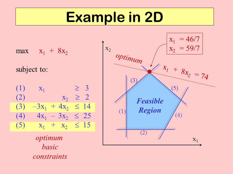 Example in 2D x1 = 46/7 x2 = 59/7 max x1 + 8x2 subject to:
