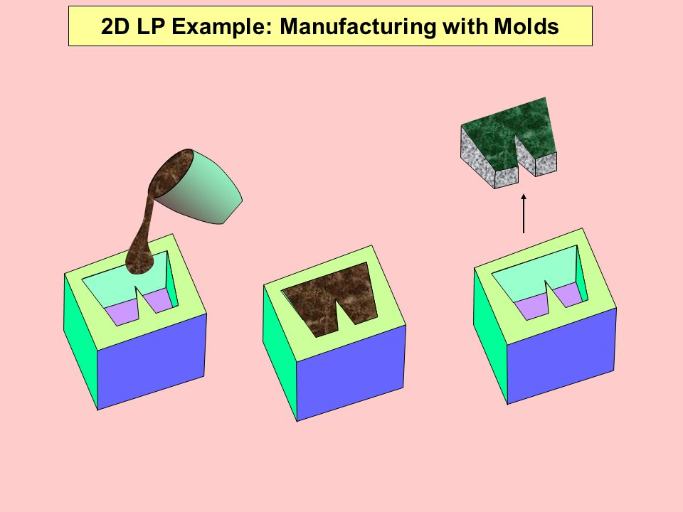 2D LP Example: Manufacturing with Molds
