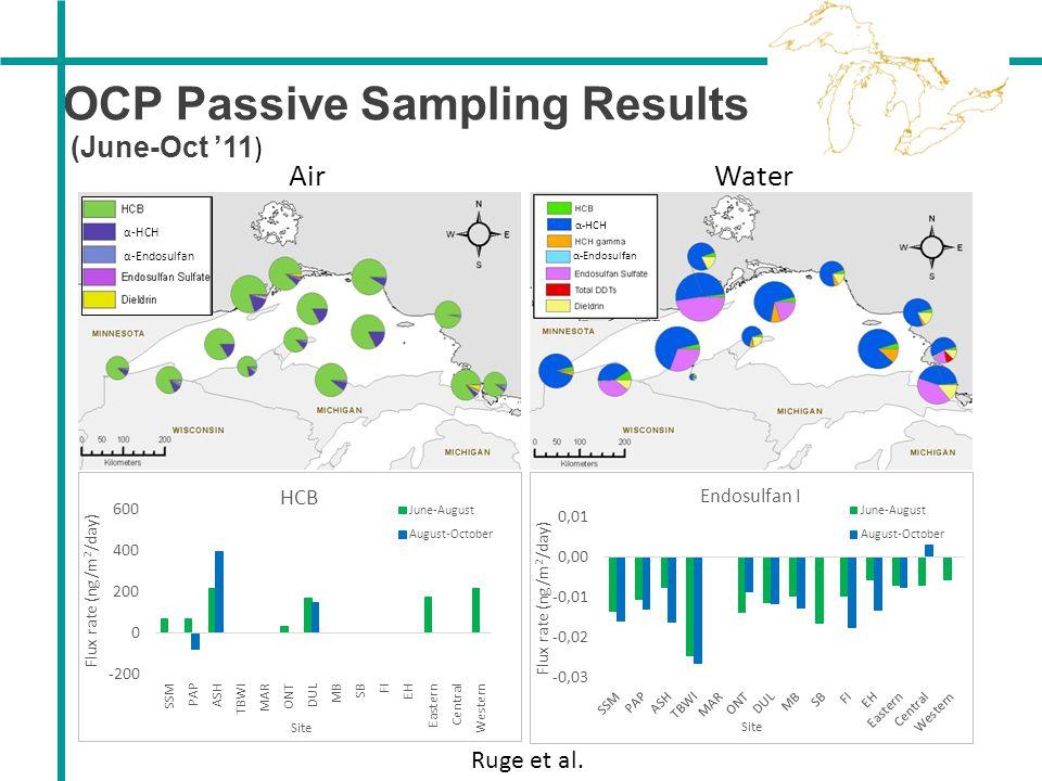 OCP Passive Sampling Results
