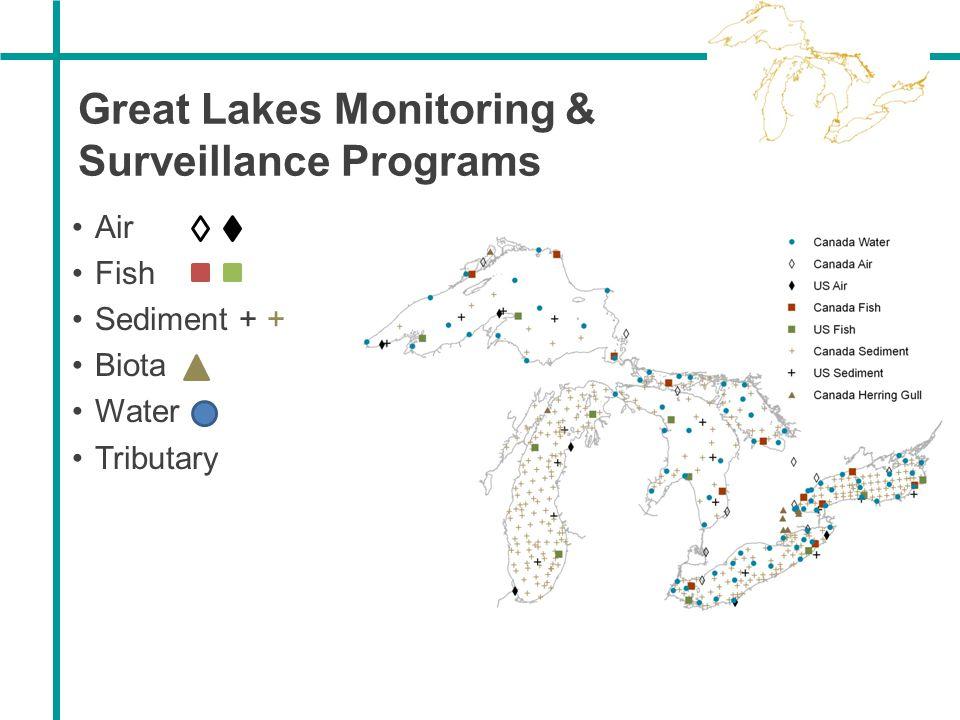 Great Lakes Monitoring & Surveillance Programs