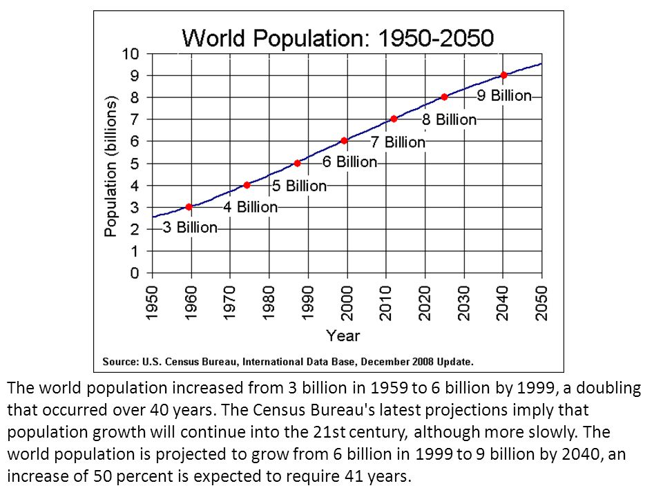 The world population increased from 3 billion in 1959 to 6 billion by 1999, a doubling that occurred over 40 years.