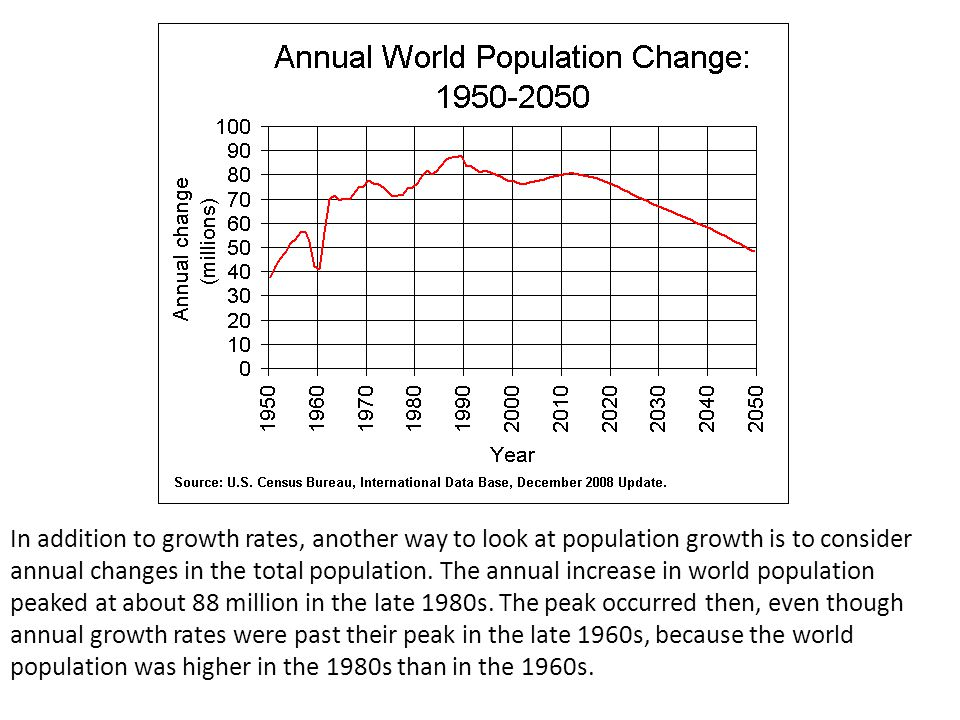 In addition to growth rates, another way to look at population growth is to consider annual changes in the total population.