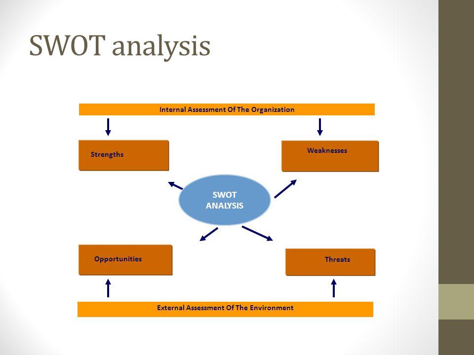 SWOT analysis SWOT ANALYSIS Internal Assessment Of The Organization
