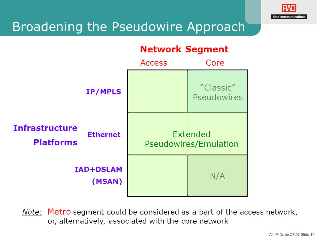 Broadening the Pseudowire Approach