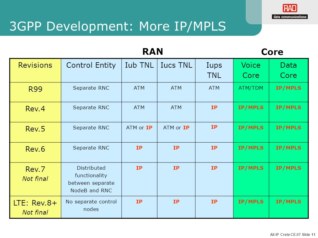 3GPP Development: More IP/MPLS