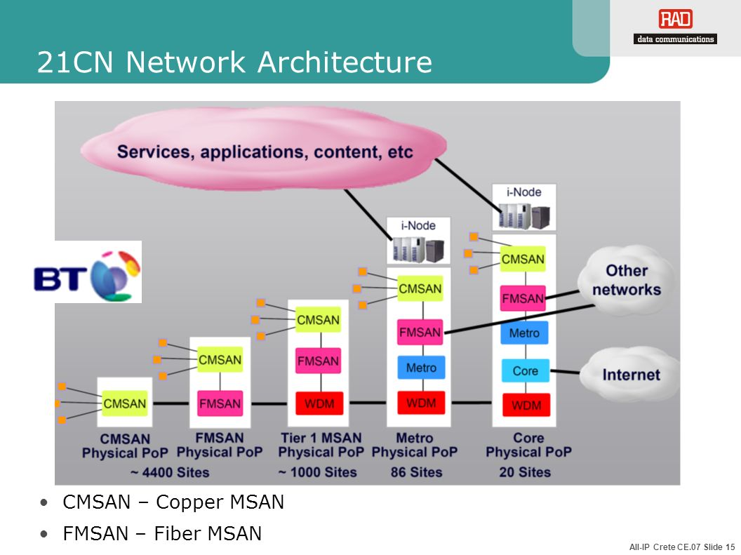 21CN Network Architecture