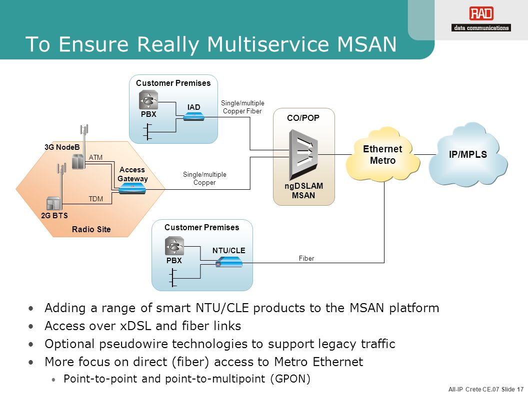 To Ensure Really Multiservice MSAN