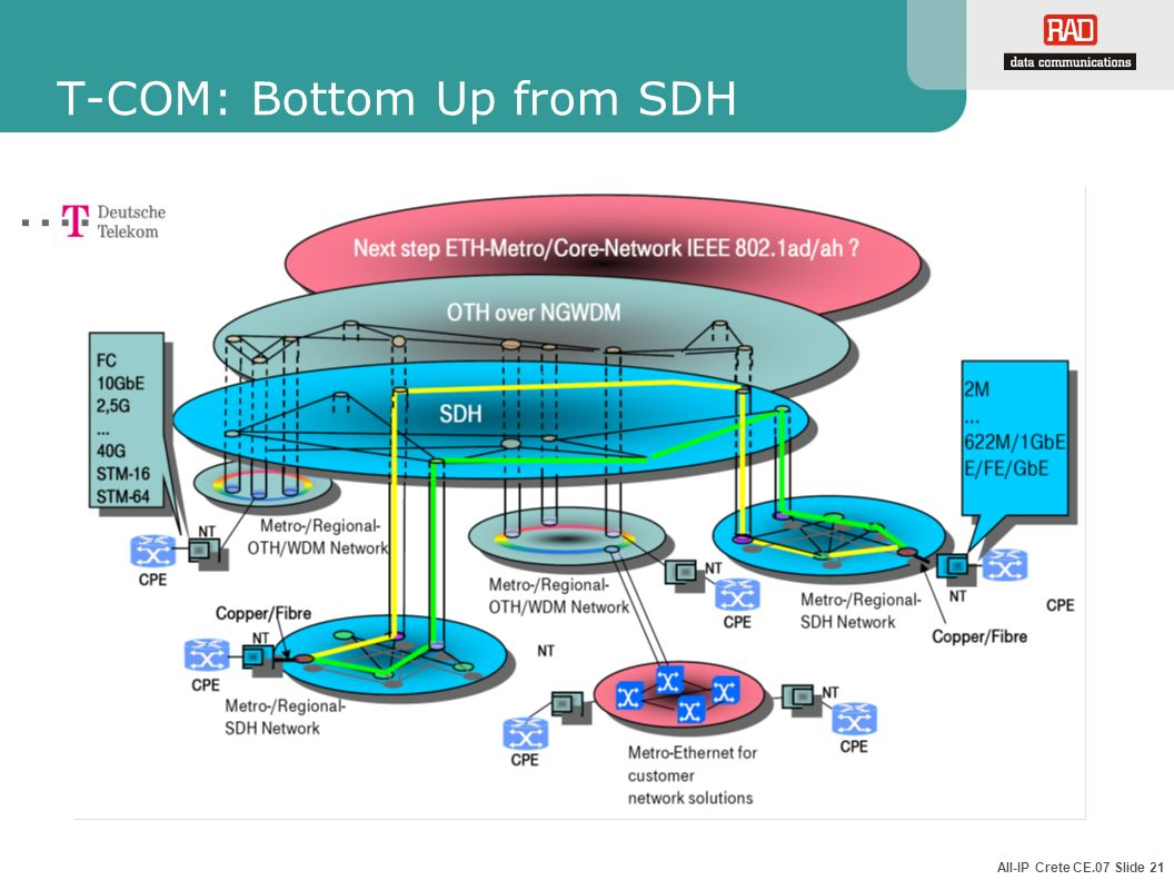 T-COM: Bottom Up from SDH