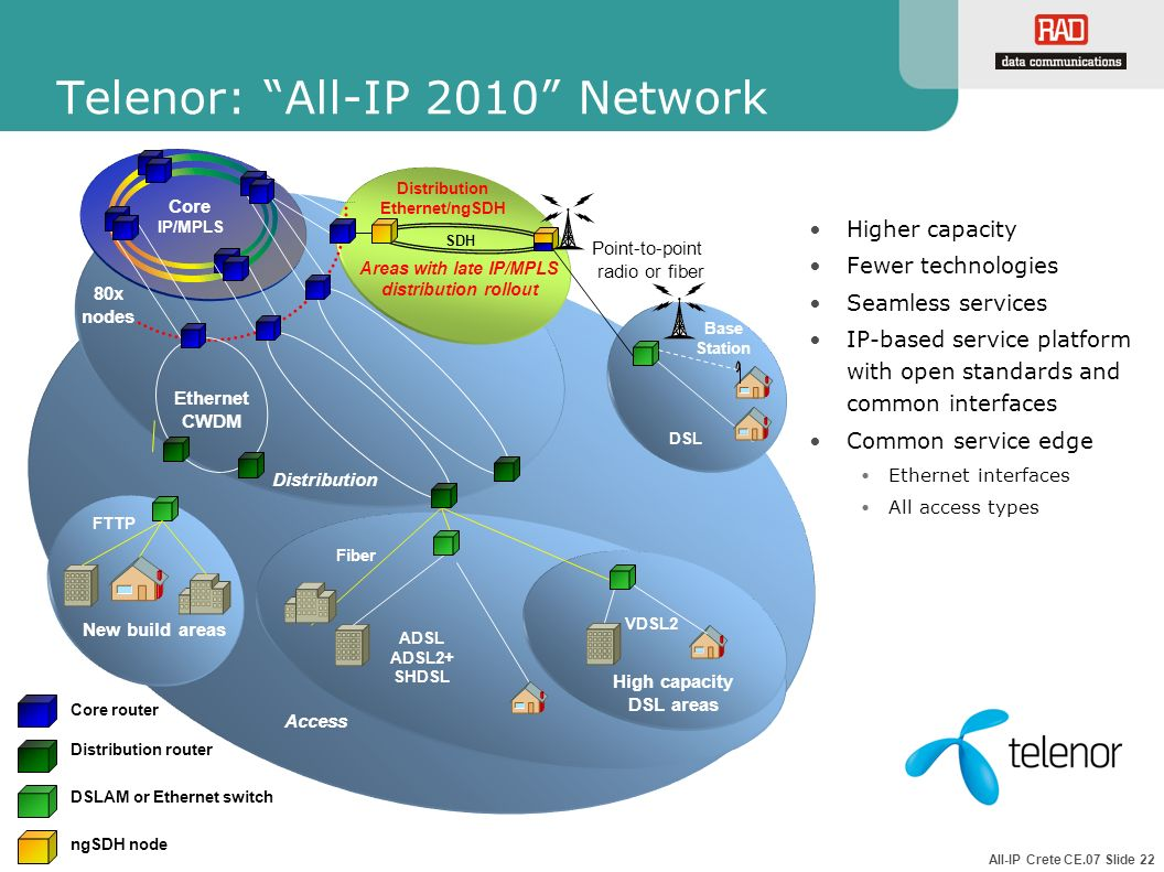 Telenor: All-IP 2010 Network