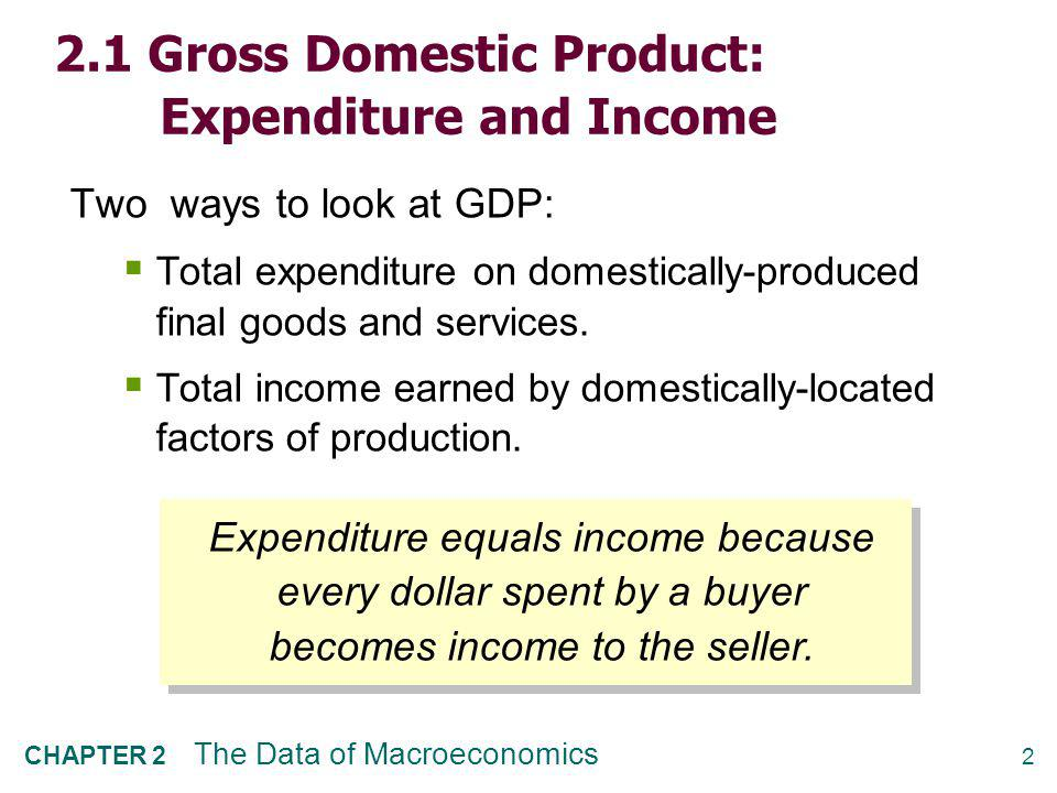 The Circular Flow Households Firms Income ($) Labor Goods