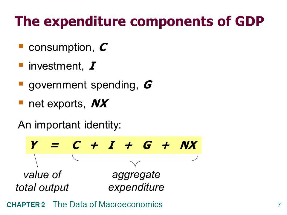 Consumption (C) definition: The value of all goods and services bought by households. Includes: durable goods.