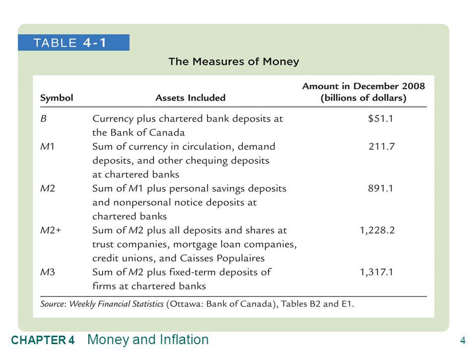 4.2 Quantity Theory of Money