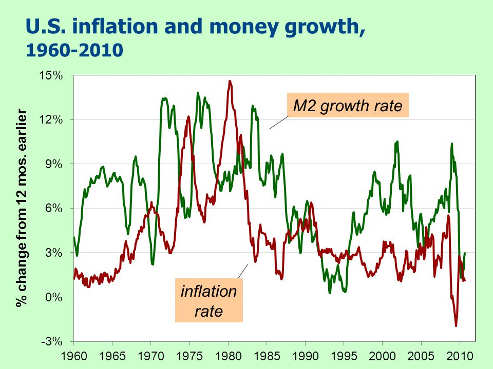 U.S. inflation and money growth, 1960-2010