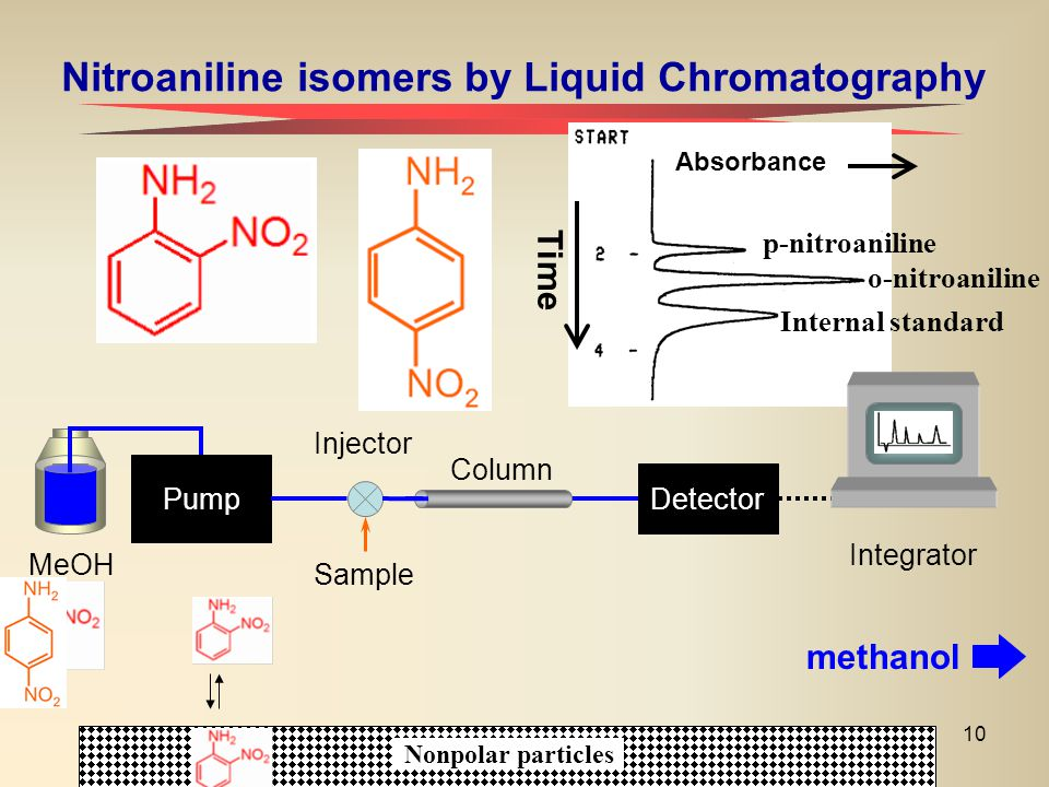 Nitroaniline isomers by Liquid Chromatography