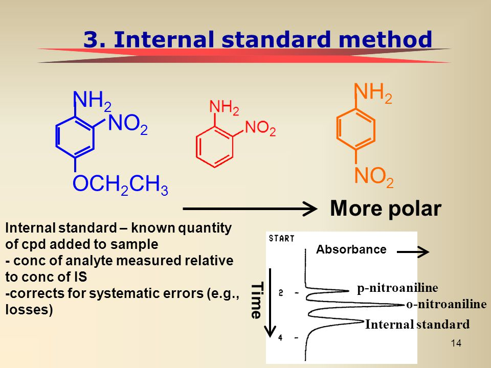 3. Internal standard method